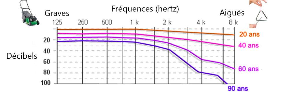 courbe-evolution-perte-audition-age
